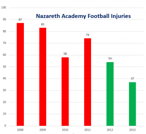 "If a player did not miss a practice or a game, it was not considered an injury. ""Be-Activated"" began at Nazareth in 2012 (green bars). In addition, 2014 stats are not included, but it's been a very good year."